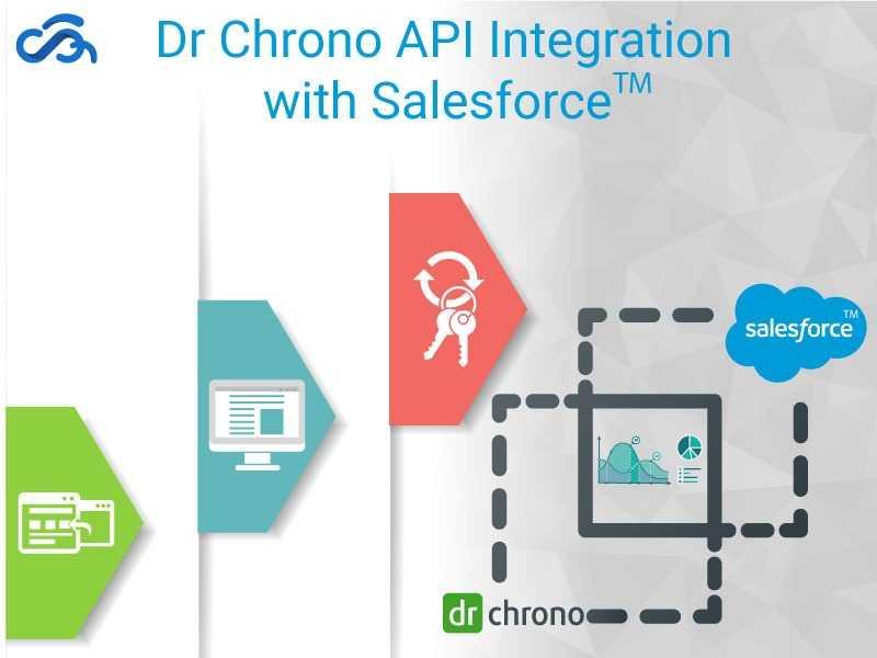 Dr. Chrono API Integration With Salesforce™