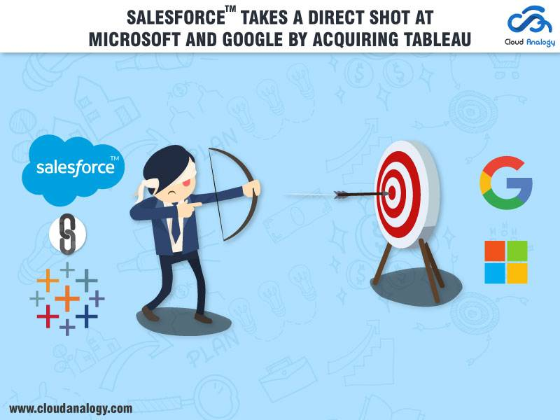 Salesforce Takes A Direct Shot At Microsoft And Google By Announcing Decision to acquire Tableau