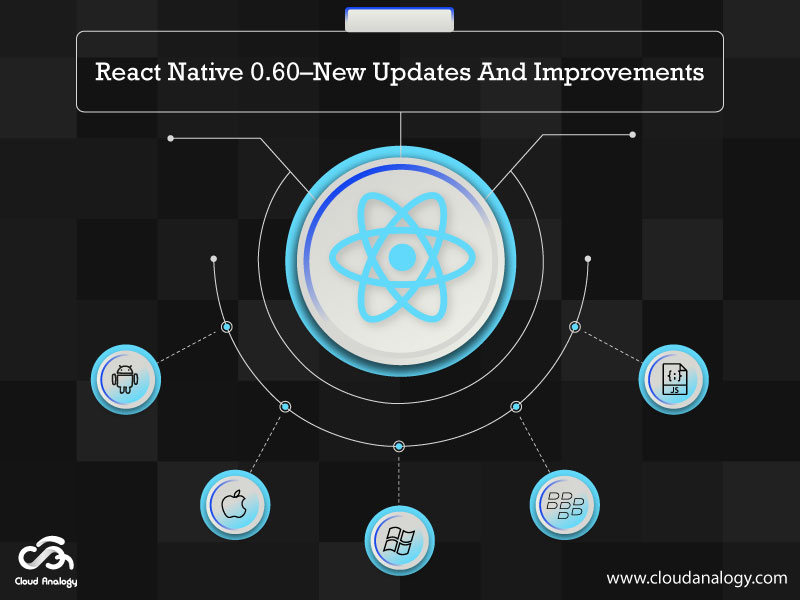 React Native 0.60–New Updates And Improvements