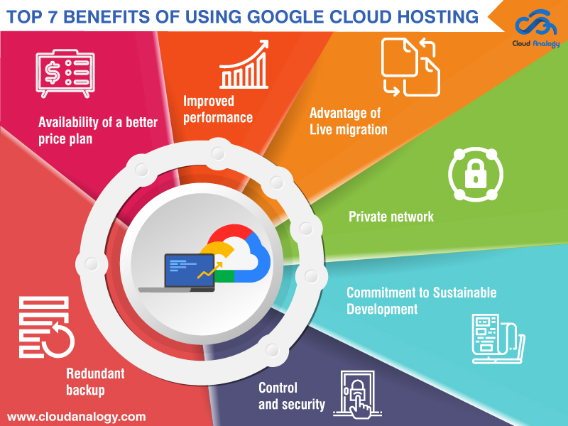 Top 7 Benefits of Using Google Cloud Hosting