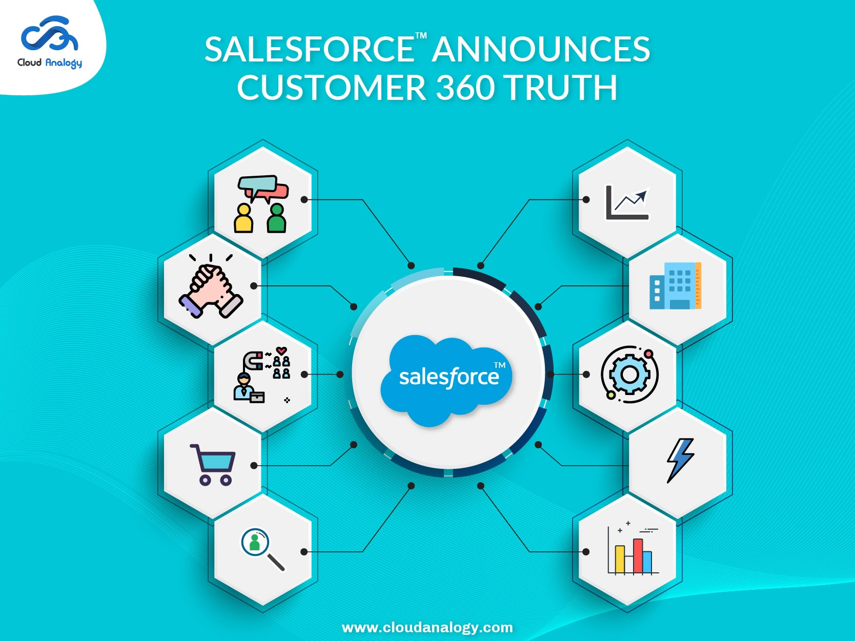 Salesforce Announces Customer 360 Truth
