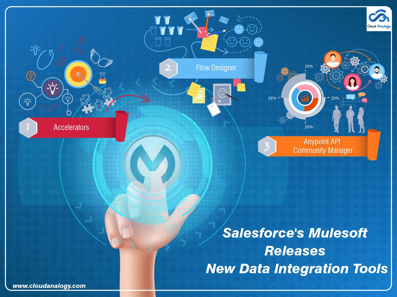 Salesforce's Mulesoft Releases New Data Integration Tools